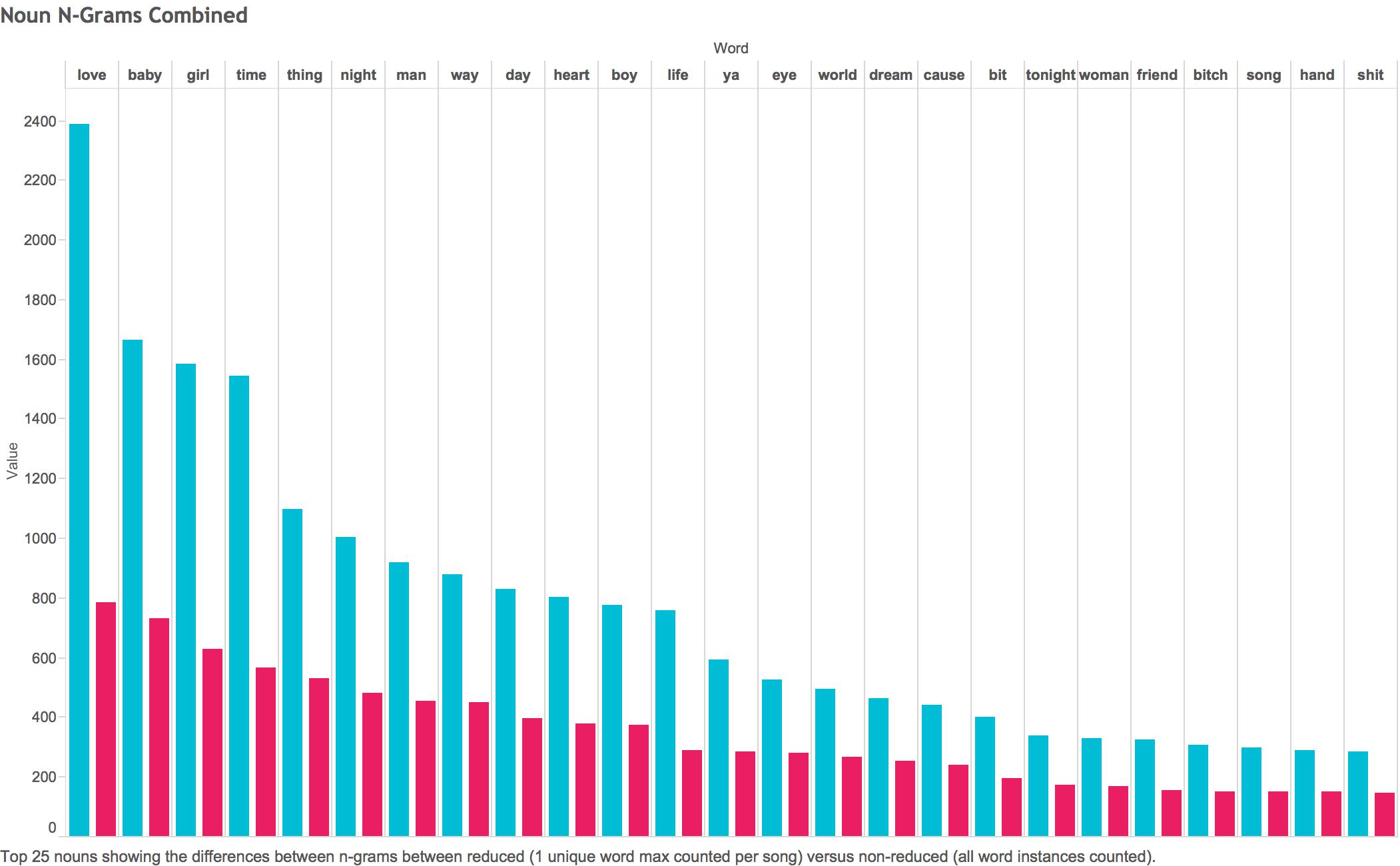 Modern Music Sentiment Analysis by Team Lyrics Lab